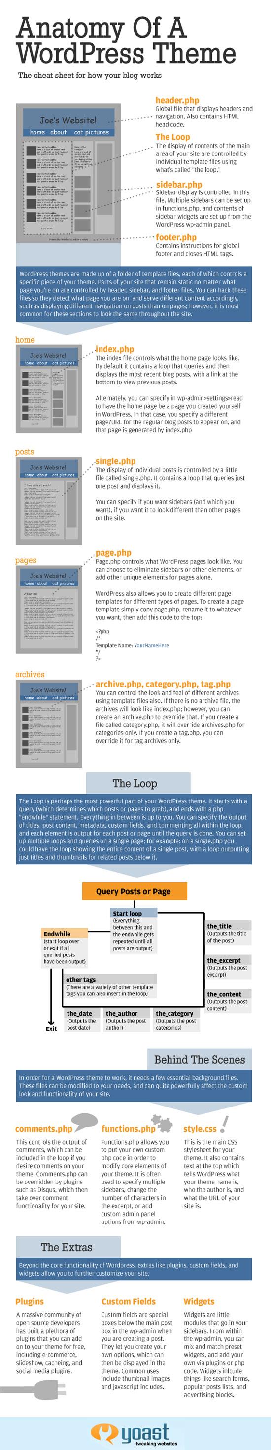 anatomy-of-a-WordPress theme